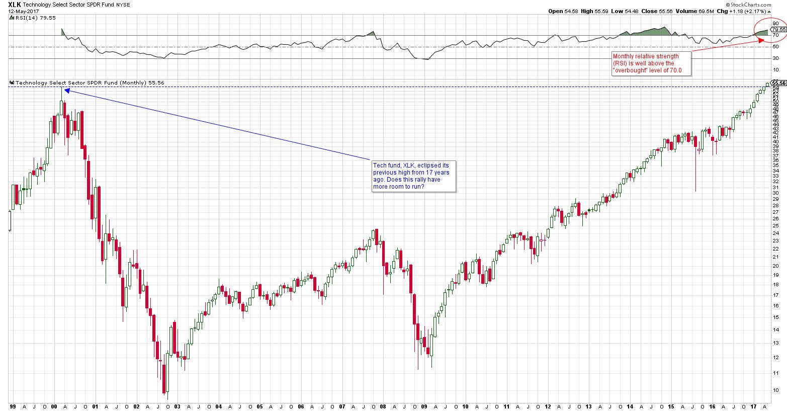 (chart via stockcharts.com)