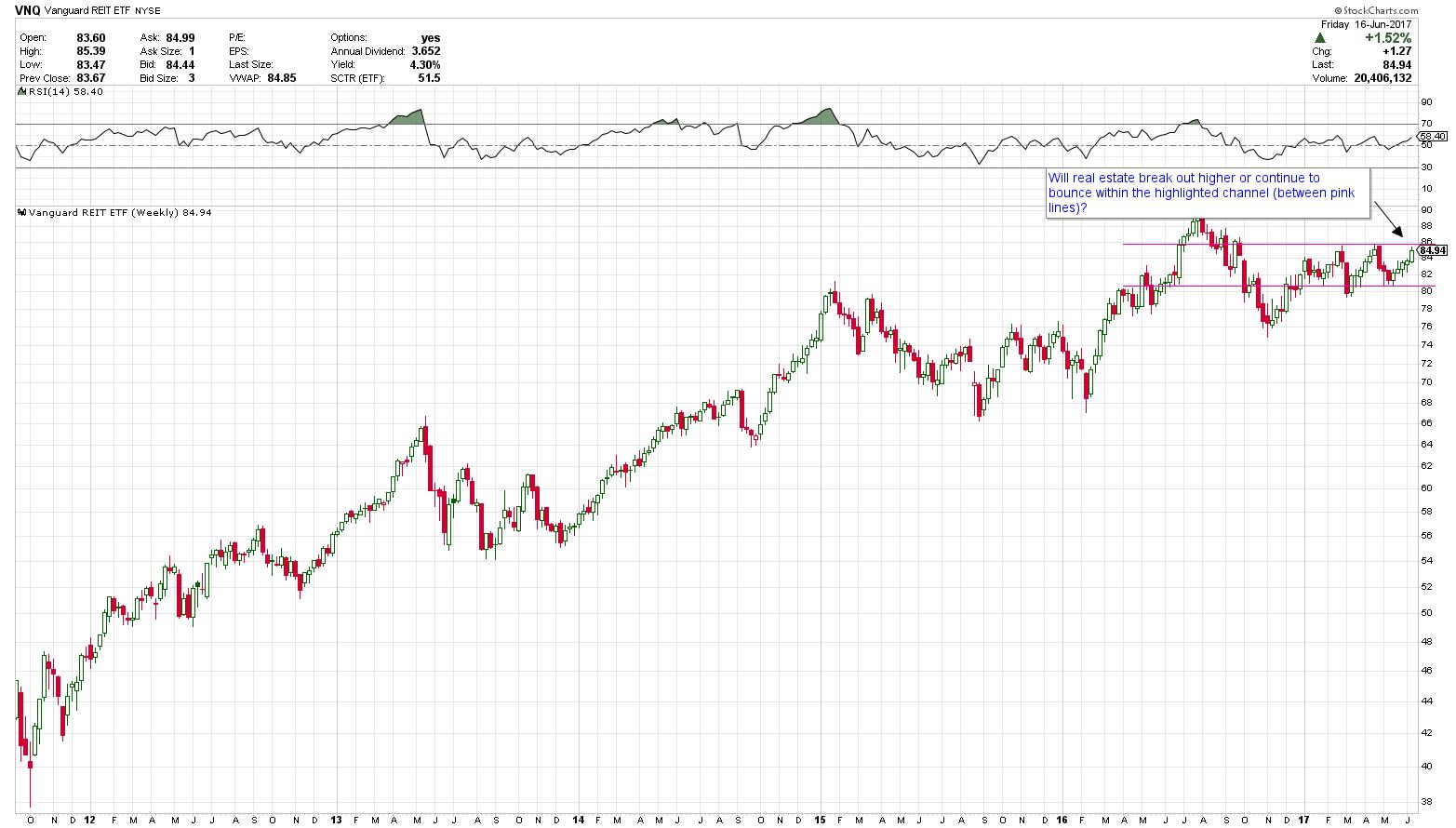 (chart created in stockcharts.com)