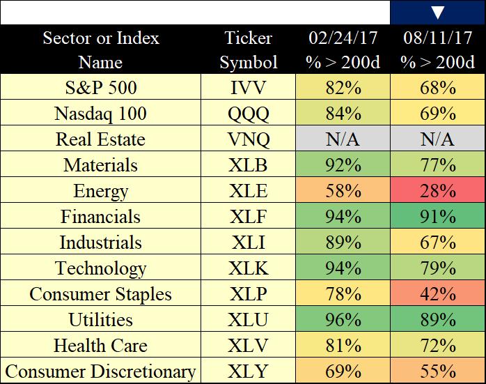 (percentages via stockcharts.com)