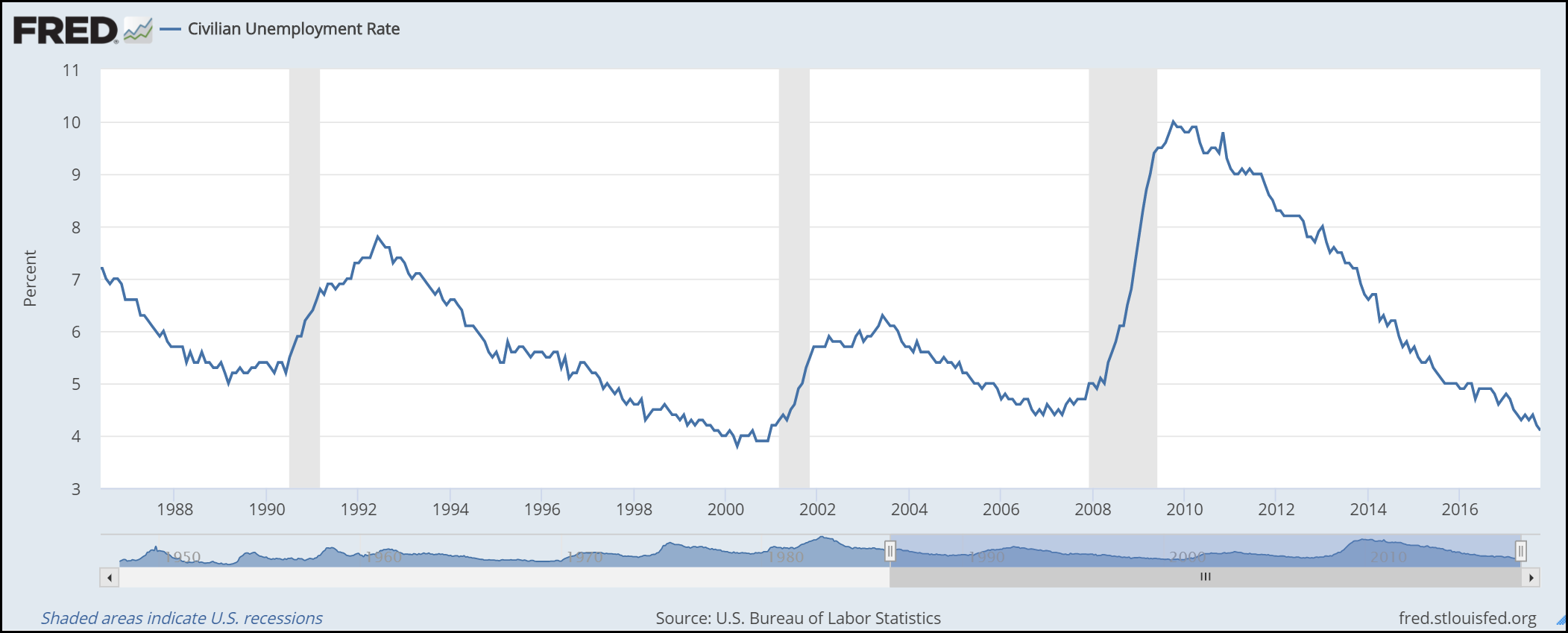 Unemployment Chart - FRED - Oct 2017.png