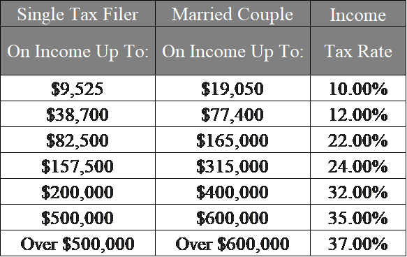 2018 Income Tax Rates.png