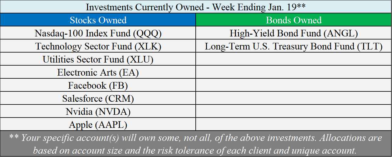 Investments Owned - 01-19-18.png