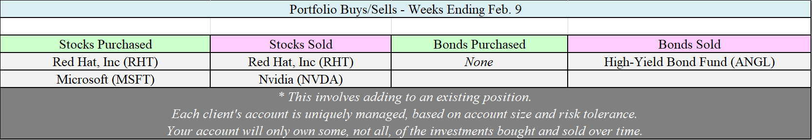 Allocation Changes - 02-09-18.png