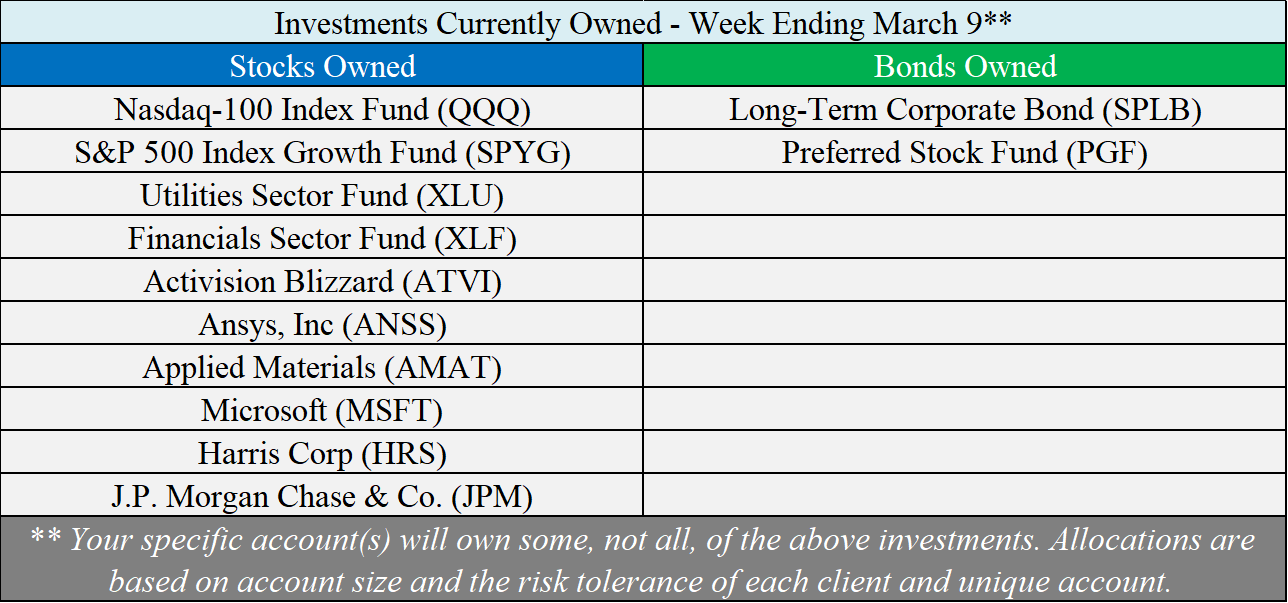 Investments Owned - 03-09-18.png