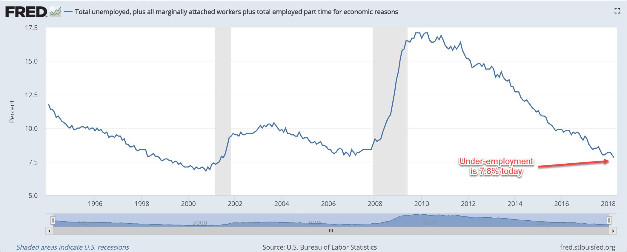 U-6 Unemployment Chart - FRED - April 2018.png