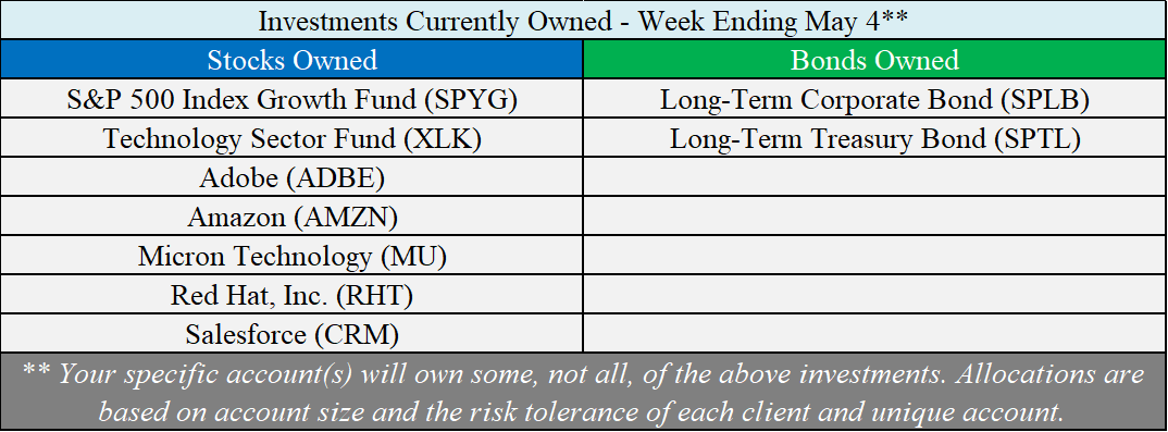 Investments Owned - 05-04-18.png