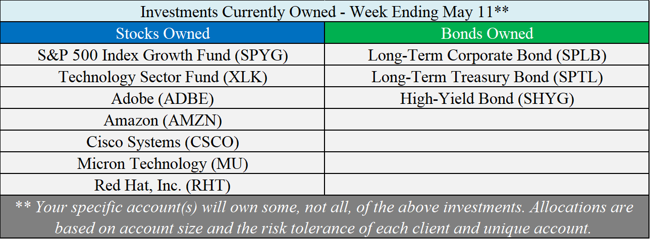Investments Owned - 05-11-18.png