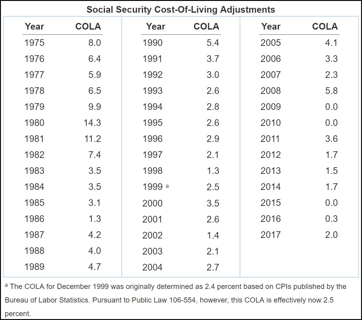 Social Security - COLA History.png