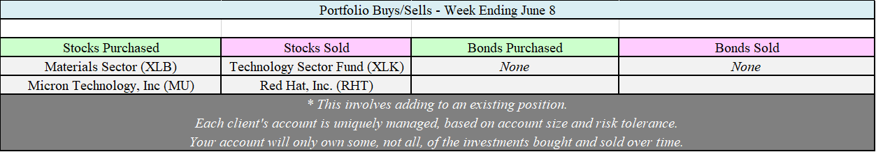 Weekly Allocation changes 6-18.png