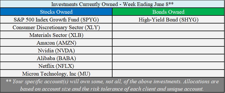 Investments Owned 6-18.png