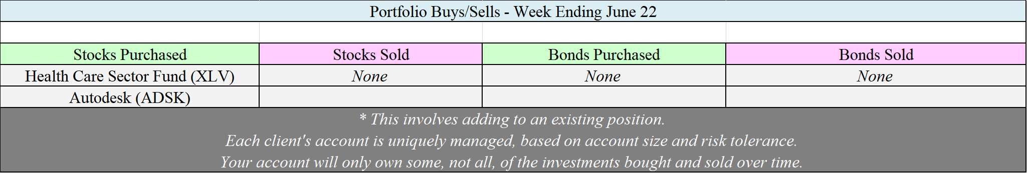 Allocation Changes - 06-22-18.png