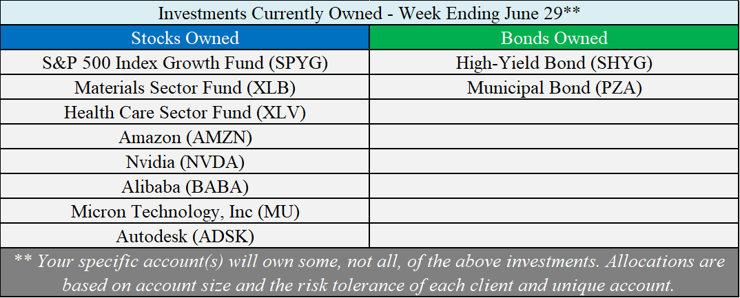 Investments Owned - 06-29-18.png