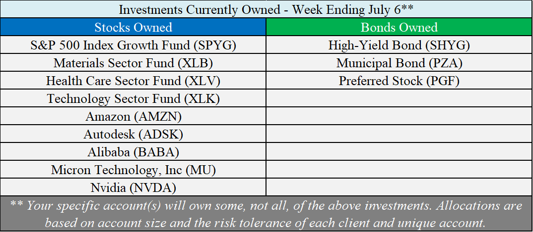 Investments Owned - 07-06-18.png