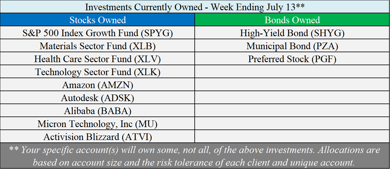 Investments Owned - 07-13-18.png