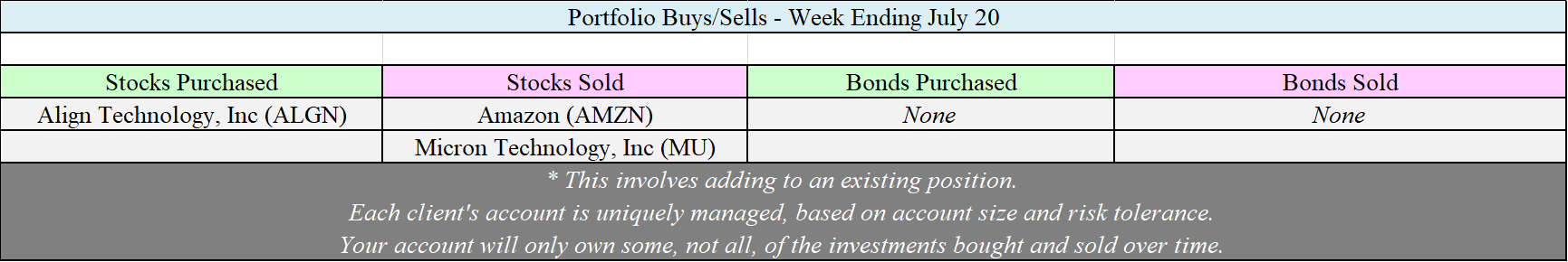 Allocation Changes - 07-20-18.png