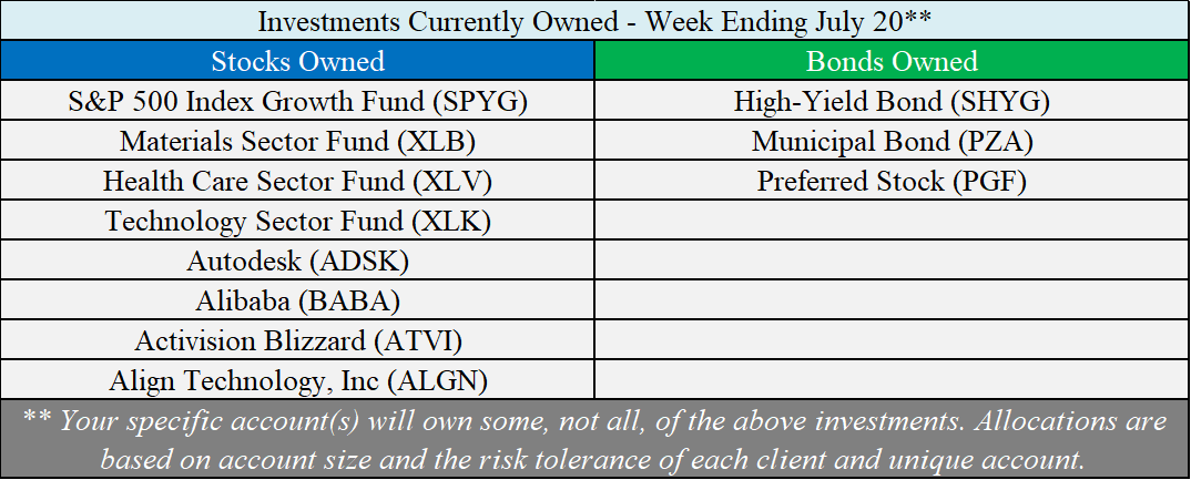 Investments Owned - 07-20-18.png