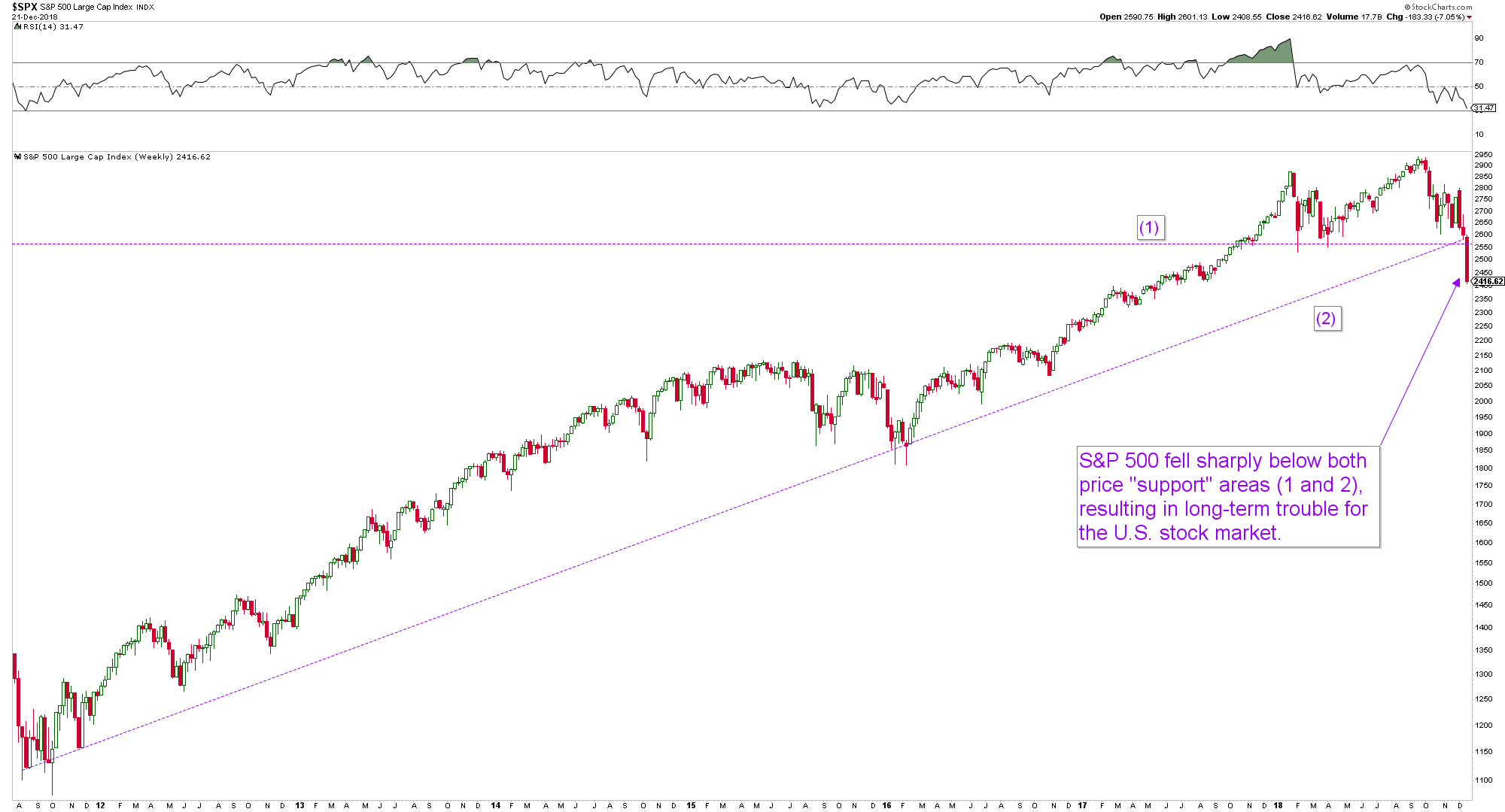 (chart created via stockcharts.com)