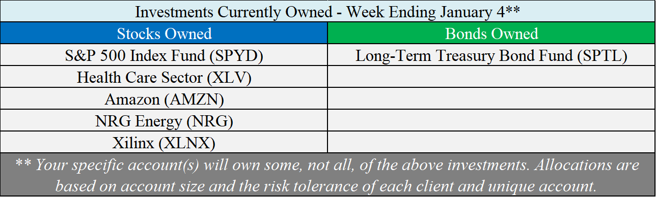 Investments Owned - 01-04-19.png