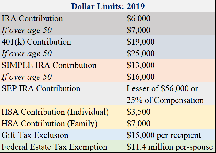 2019 Dollar Limits.png