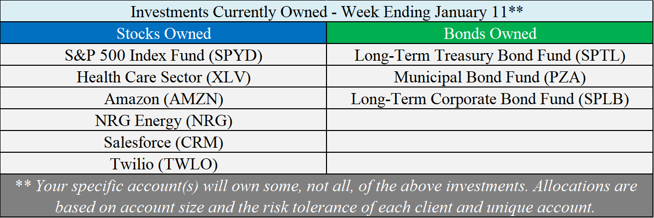 Investments Owned - 01-11-19.png
