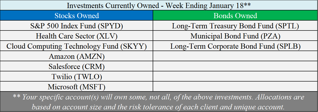 Investments Owned - 01-18-19.png