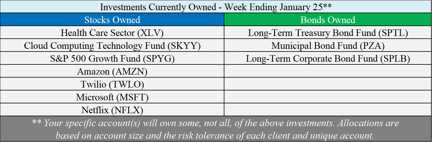 Investments Owned - 01-25-19.png