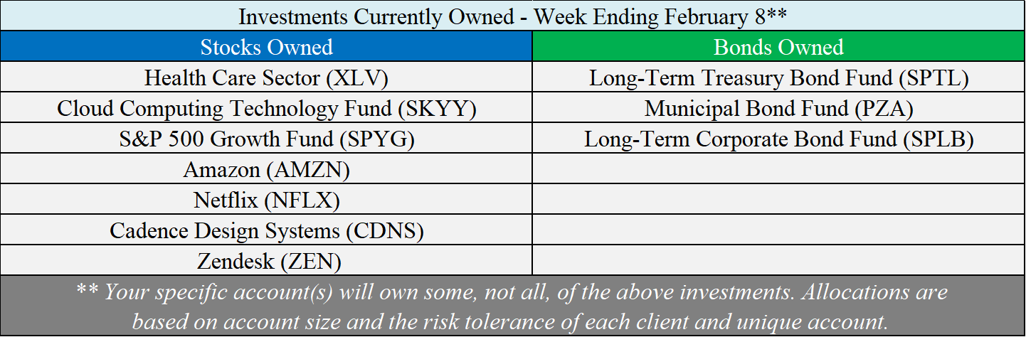 Investments Owned - 02-08-19.png