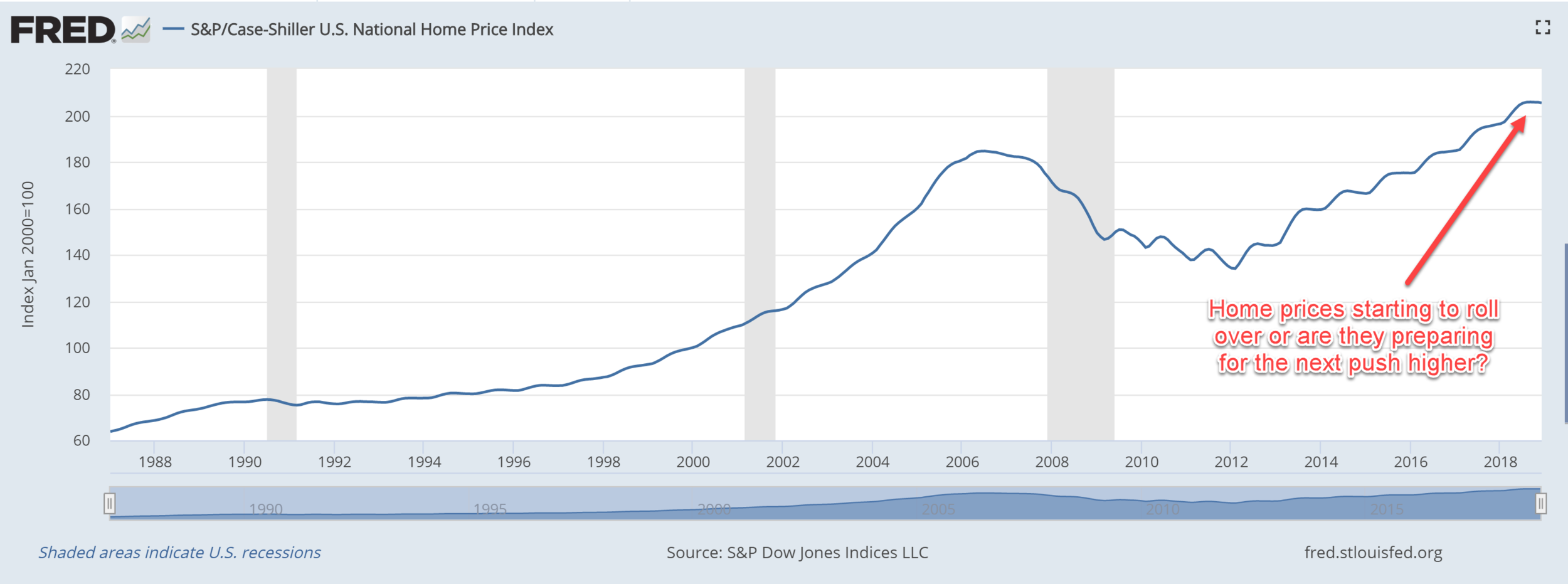 (source: FRED Economic Data, via S&P/Case-Shiller HPI)
