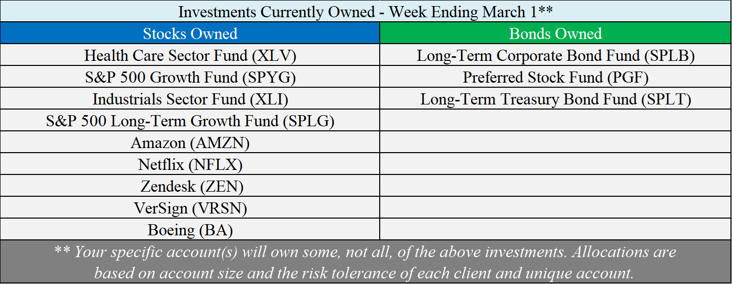 Investments Owned - 03-01-19.png