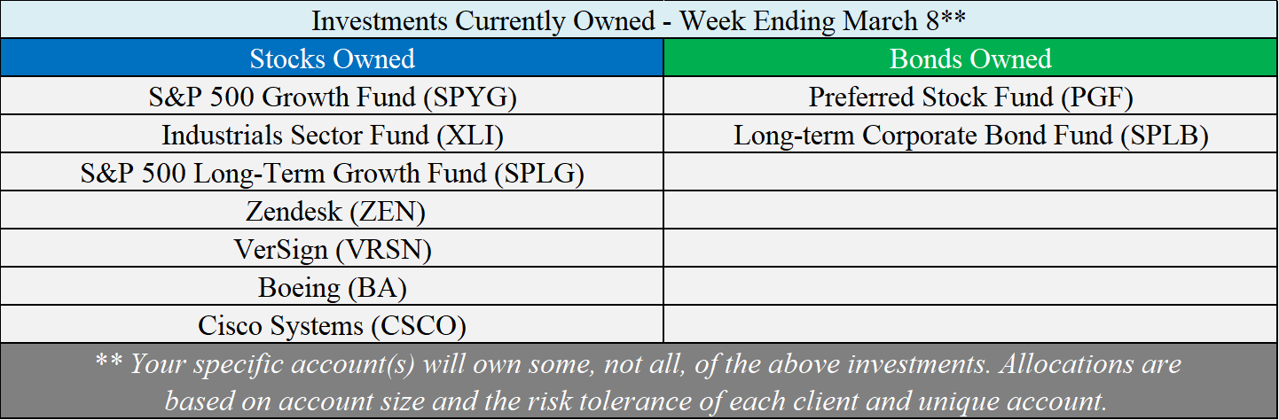 Investments Owned - 03-08-19.png