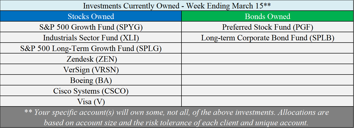 Investments Owned - 03-15-19.png
