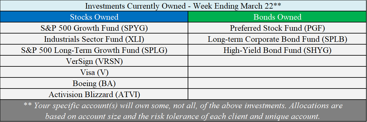 Investments Owned - 03-22-19.png