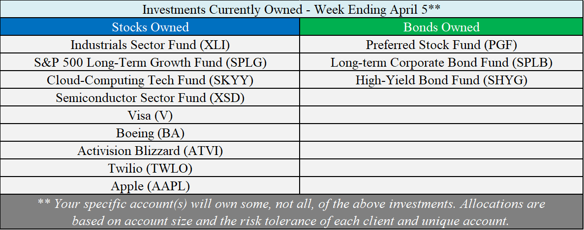 Investments Owned - 04-05-19.png