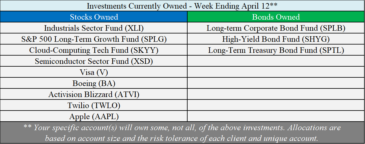 Investments Owned - 04-12-19.png