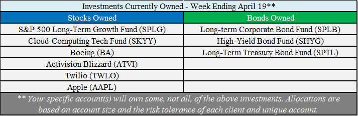 Investments Owned - 04-19-19.png