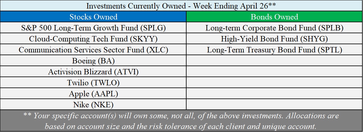 Investments Owned - 04-26-19.png