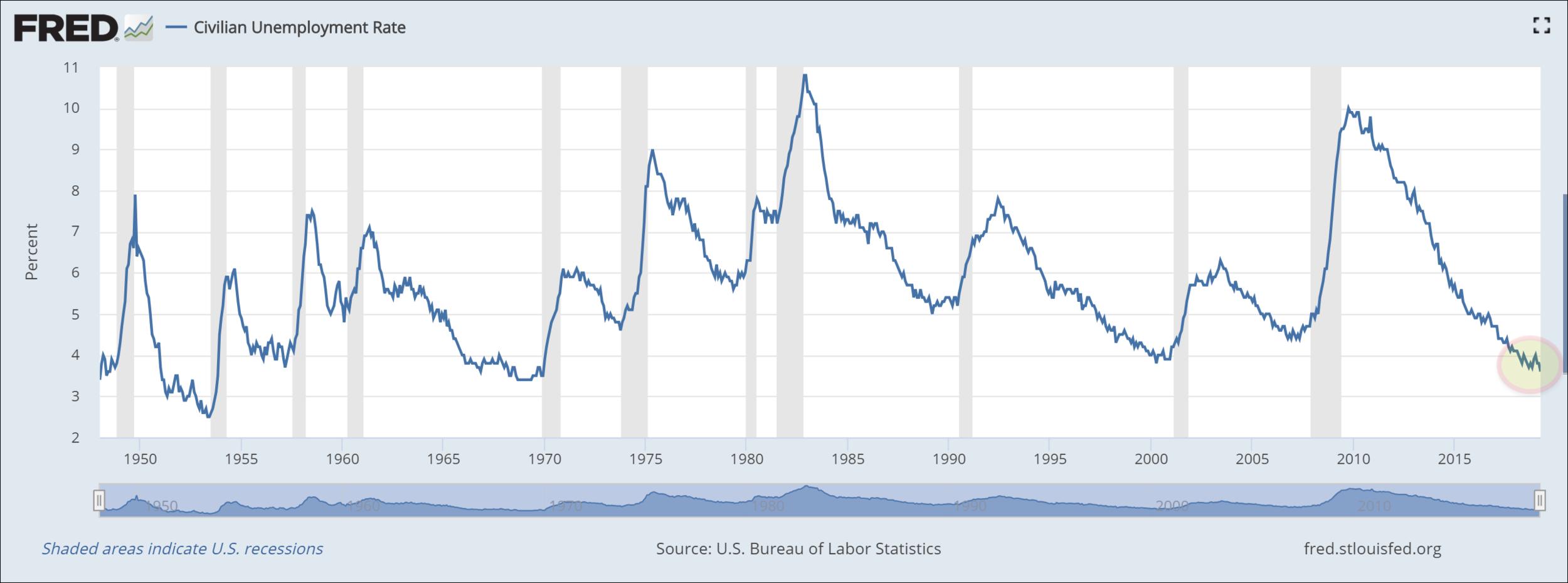 (source: U.S. Bureau of Labor Statistics)