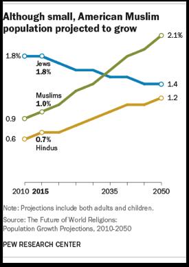 2016 American Muslim pop 2010-2050 PEW.png