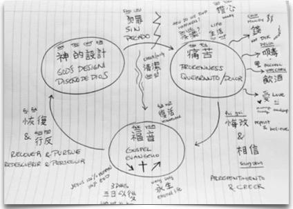 3Circles - 3 Languages.jpg