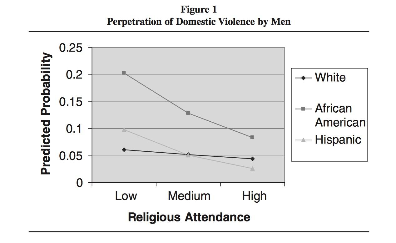 Violence Against Women, Vol 13 Num 11 Nov 2007