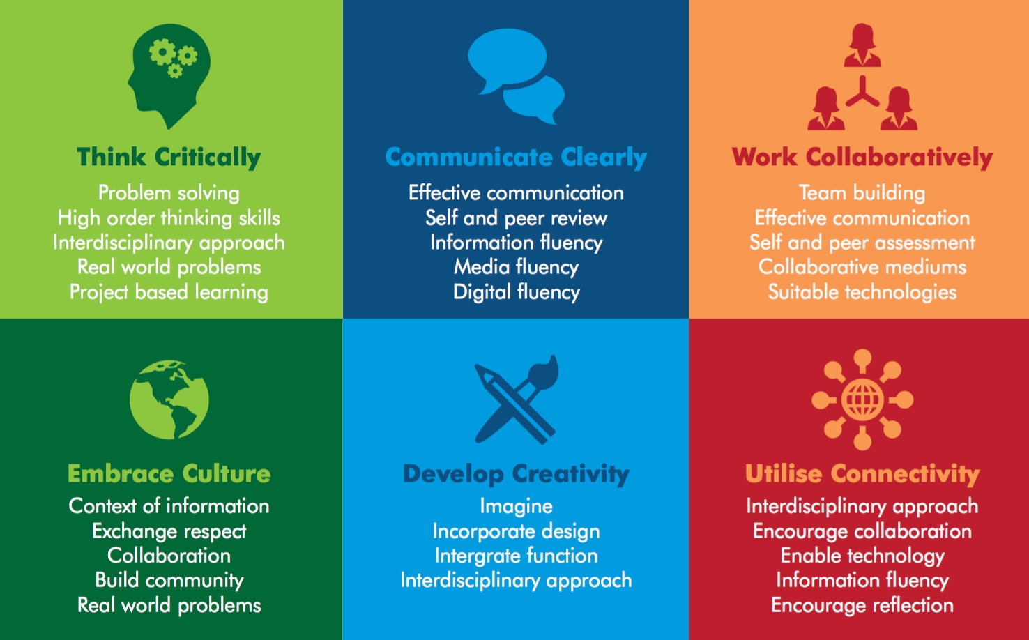 Soft Skills needed for the 12st century workforce - the six C's Source:https://infogr.am/the-6-cs-of-education-for-the-21st-century