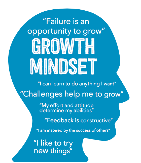Dweck, 2012, Growth Mindset