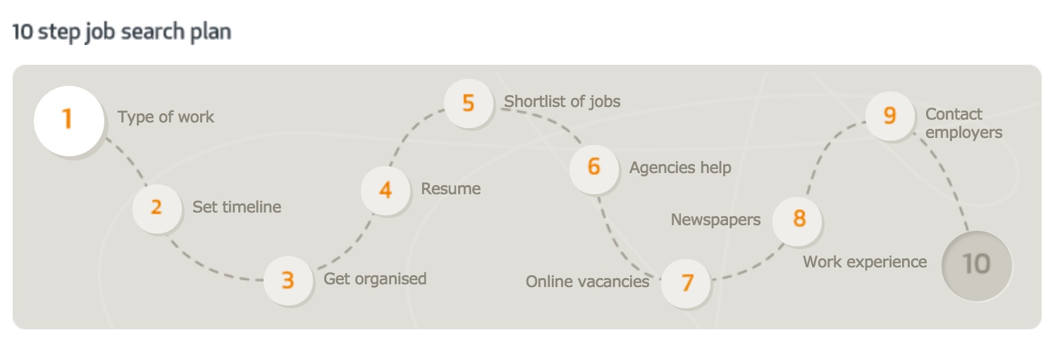 Source: http://www.careercentre.dtwd.wa.gov.au/findingajob/findingajob/Pages/10StepJobSearchPlan.aspx
