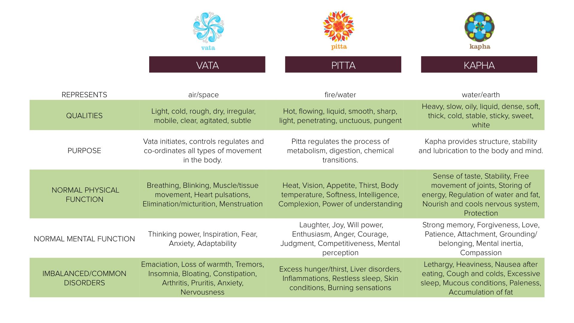 Geeta-Vara-Dosha-Chart-Vata-Pita-Kapha