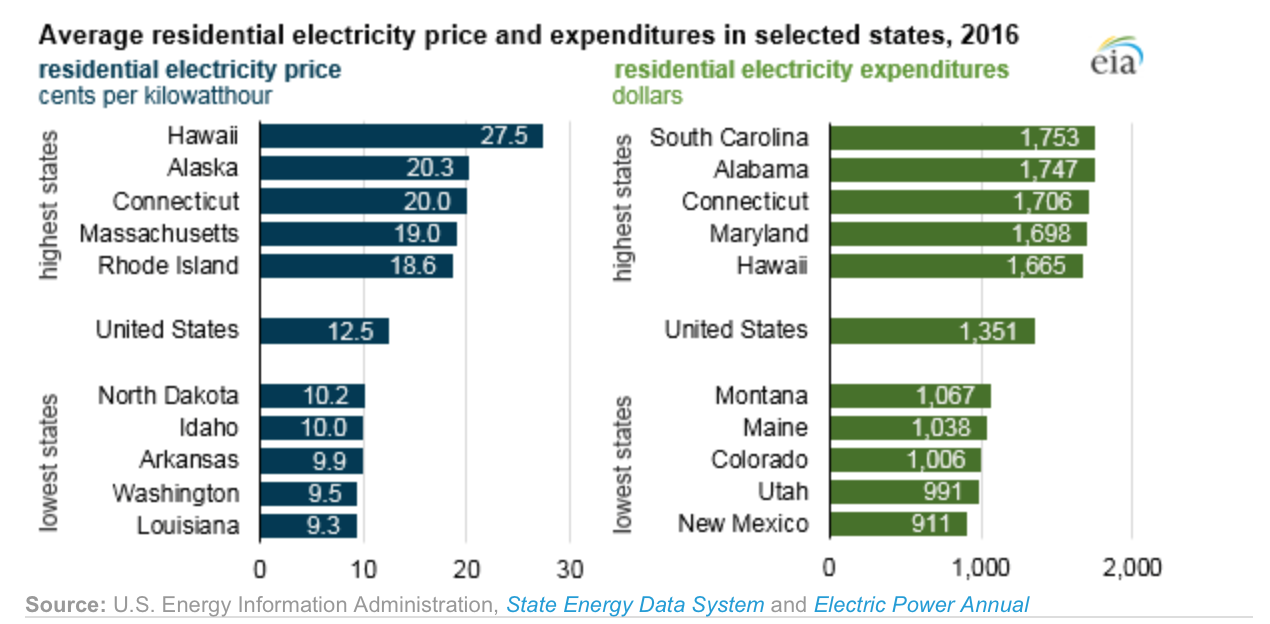 Wind Energy Reduces Your Electric Bill North Dakotans For Comprehensive Energy Solutions