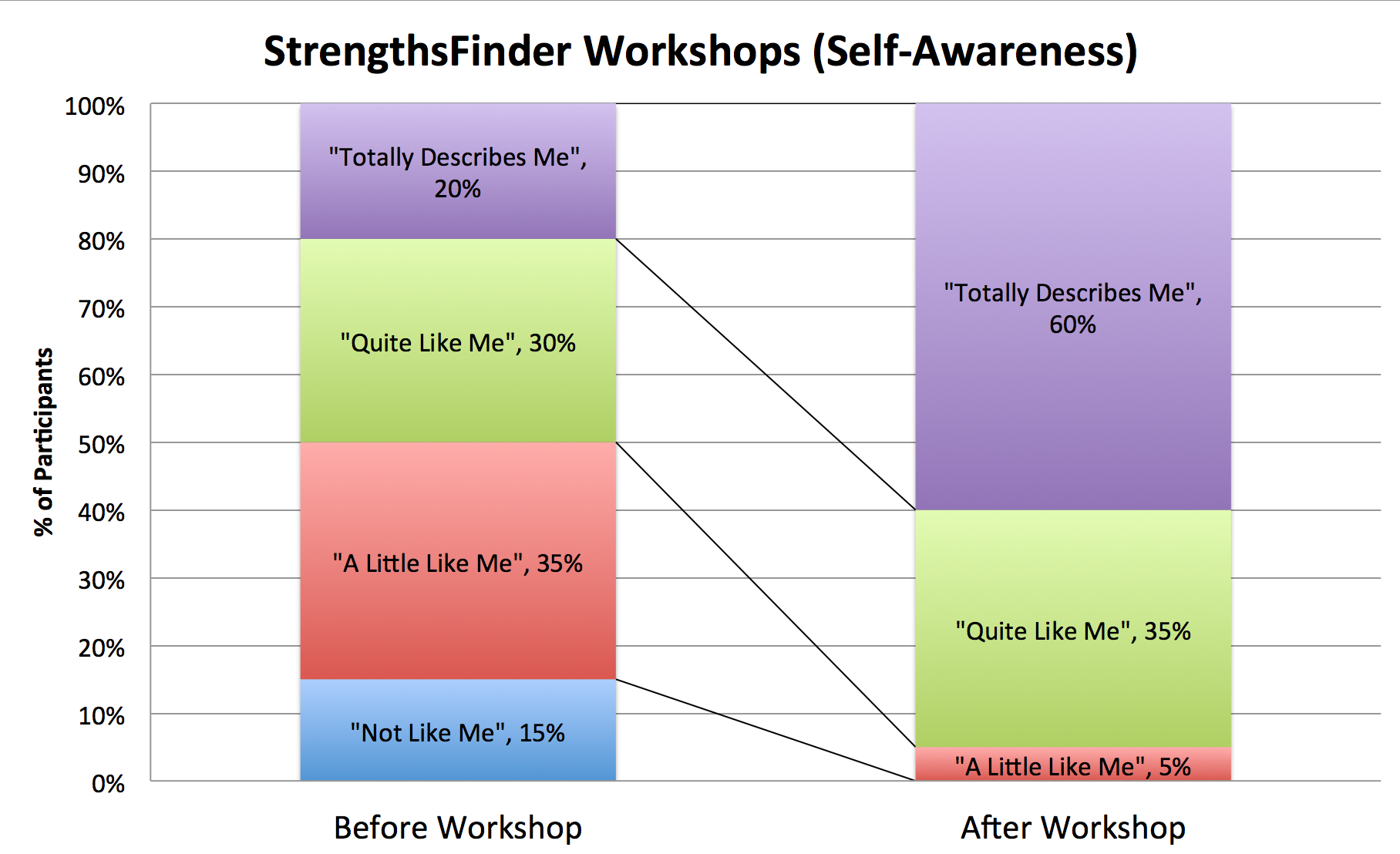 StrengthsFinder Coaching Self-Awareness