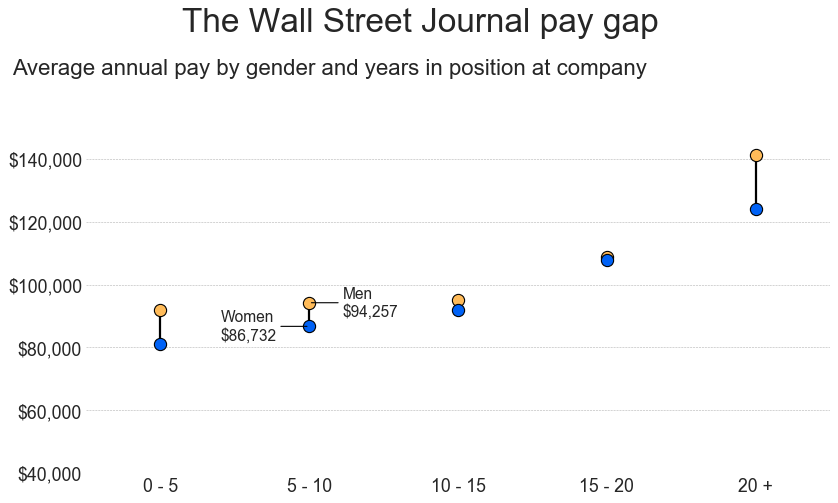 Mind the gap: Uncovering pay disparity in the newsroom