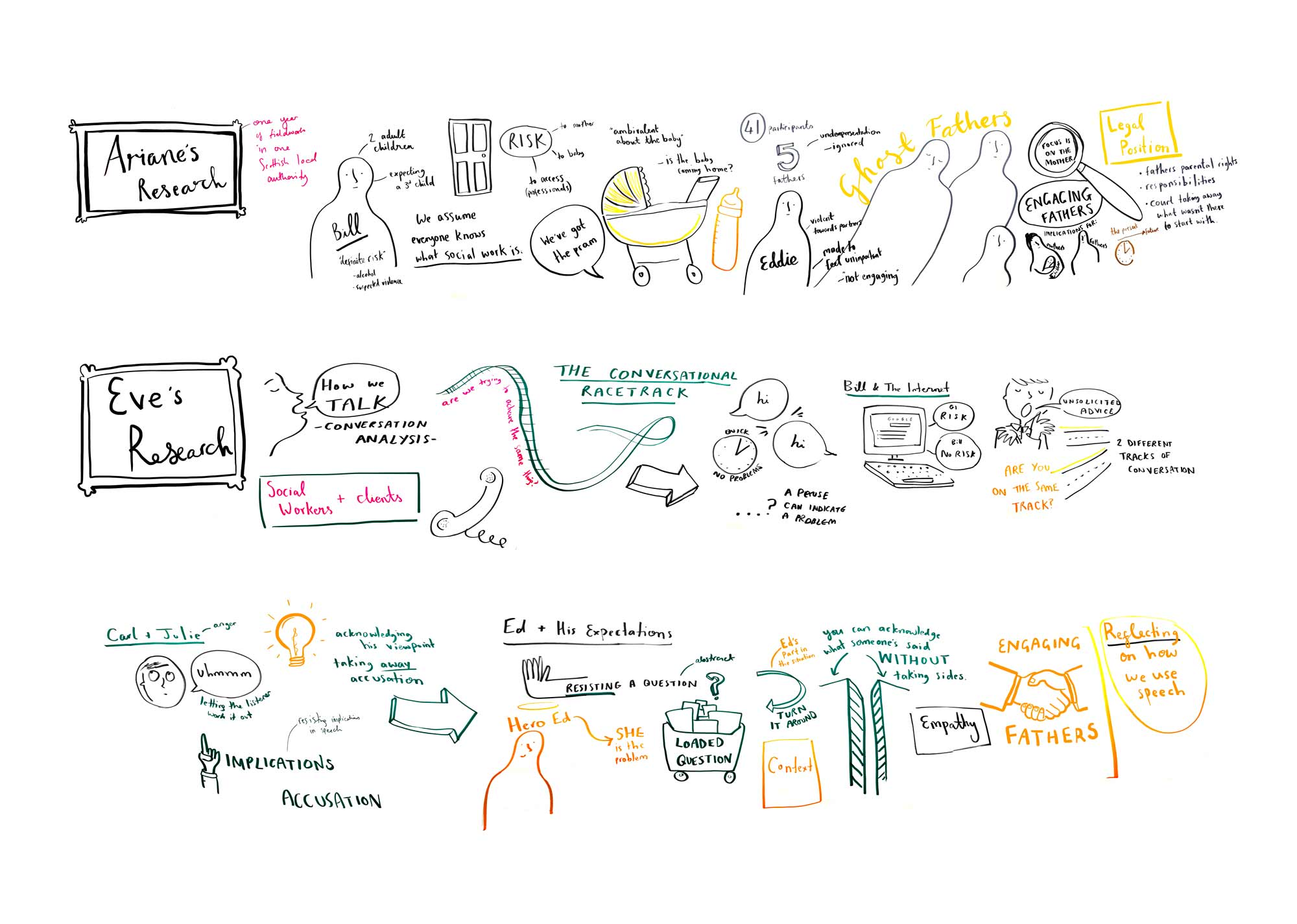 Graphic facilitation for a social workers' workshop discussing academic research in Edinburgh.