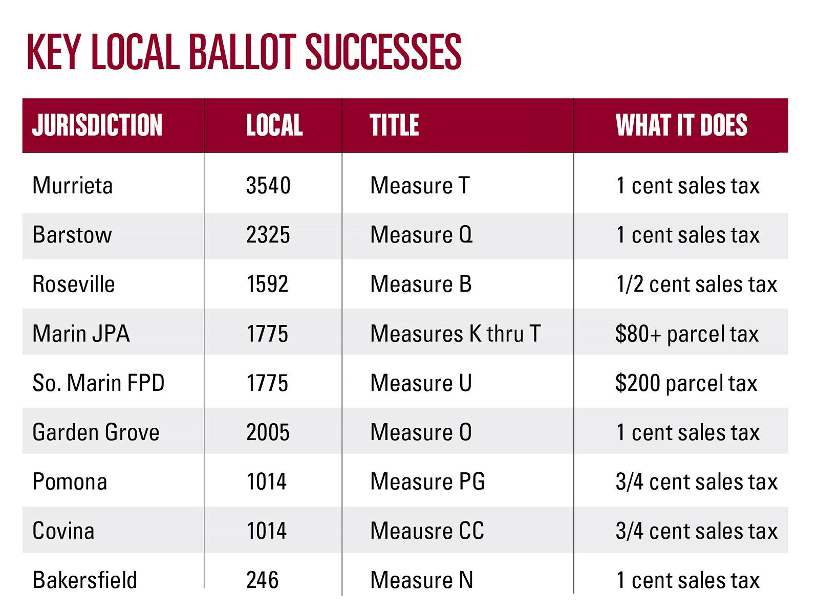Key-Local-Ballot-Successes.jpg