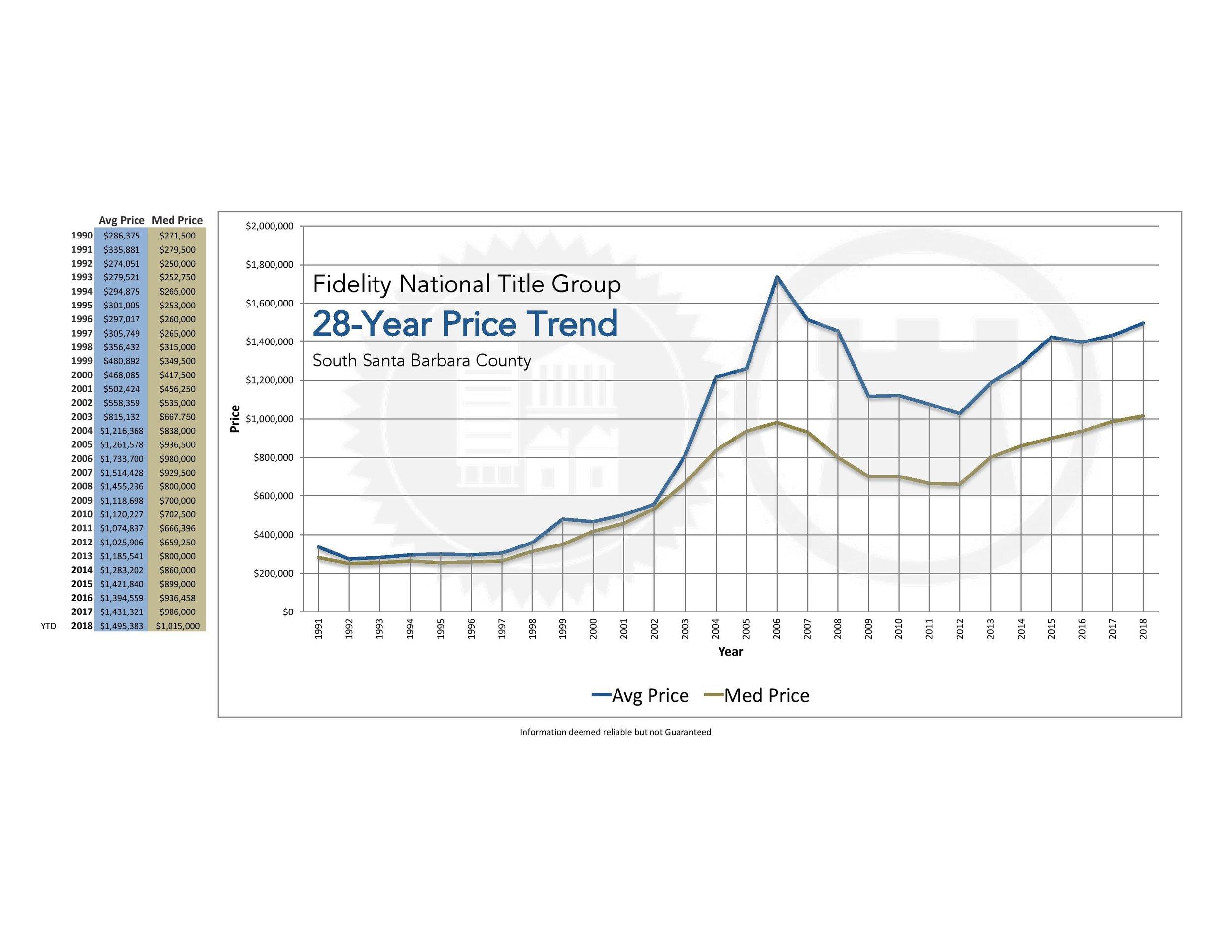 Santa Barbara 28 Year Price Trend, May 2018